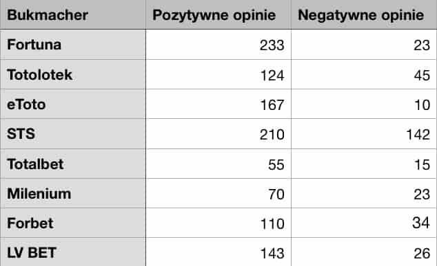 Popularni bukmacherzy w Polsce