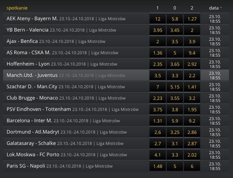 Liga Mistrzów kursy bukmacherskie